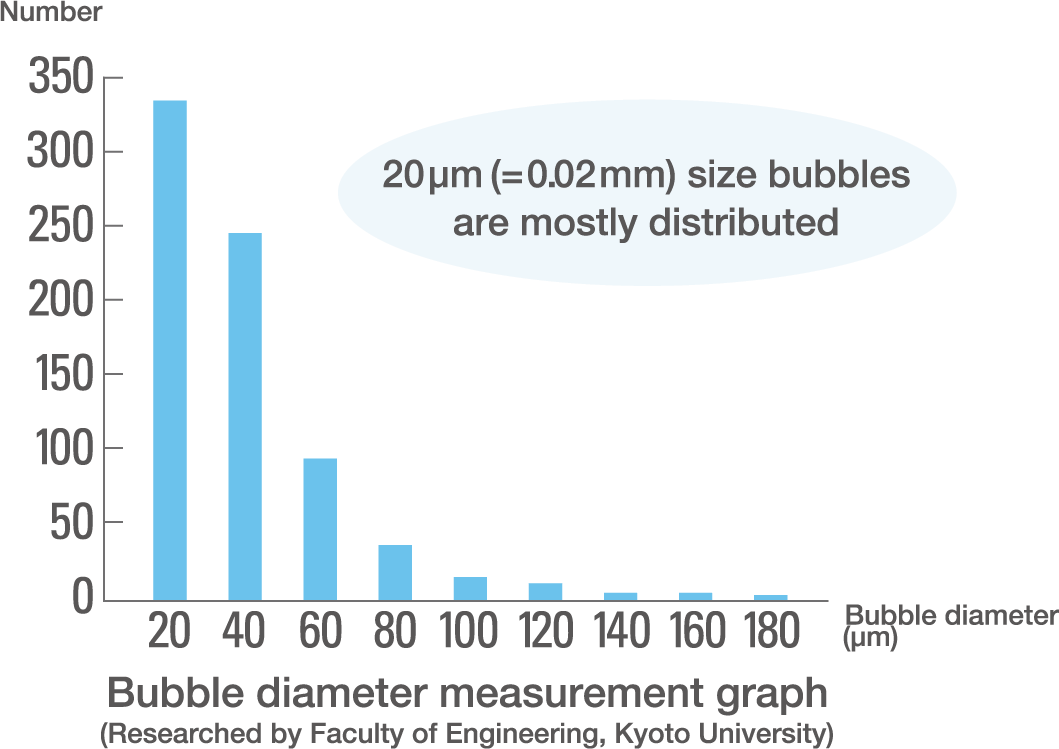 Bubble diameter measurement graph