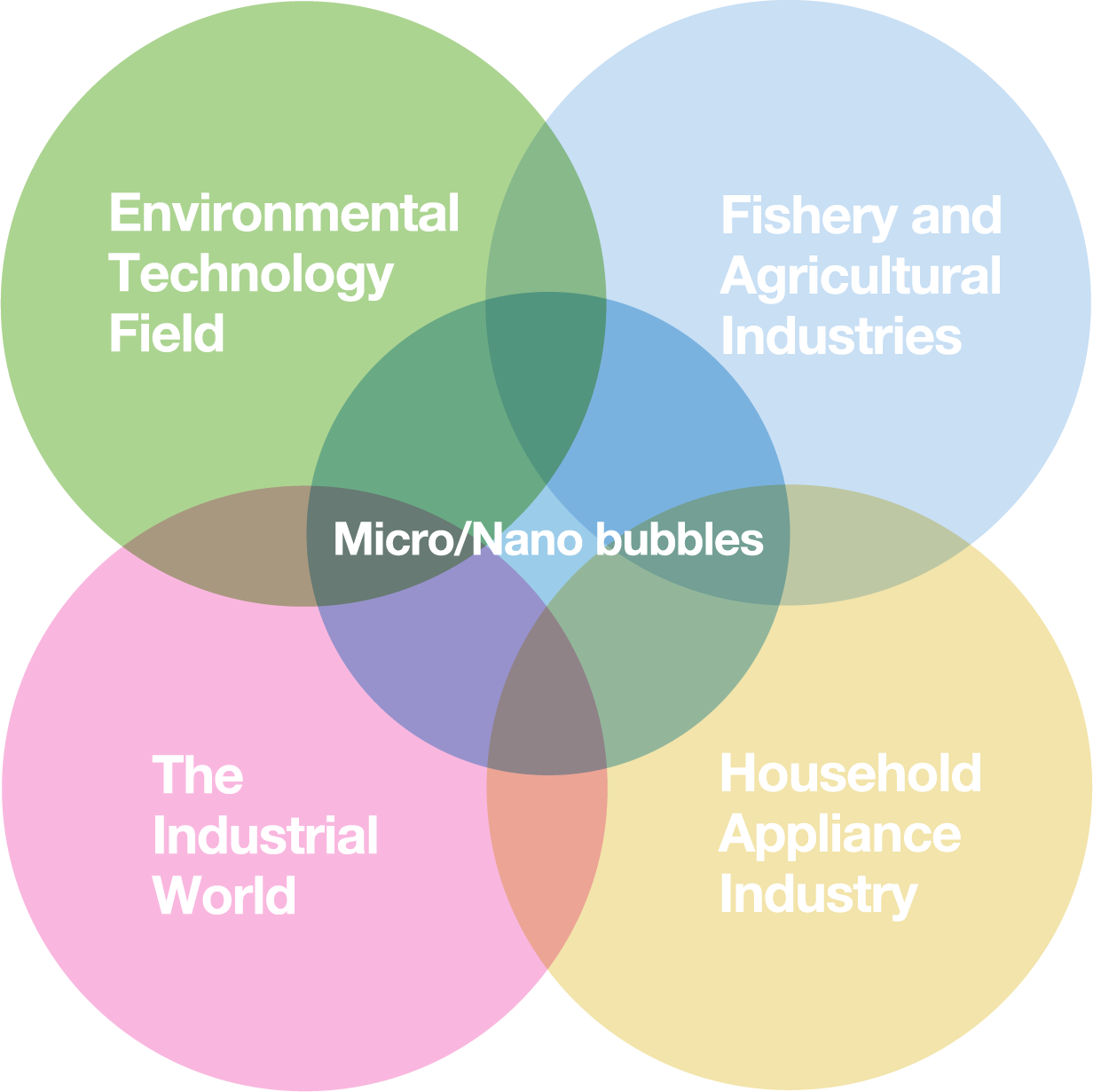 The Various Fields of Microbubbles Technology