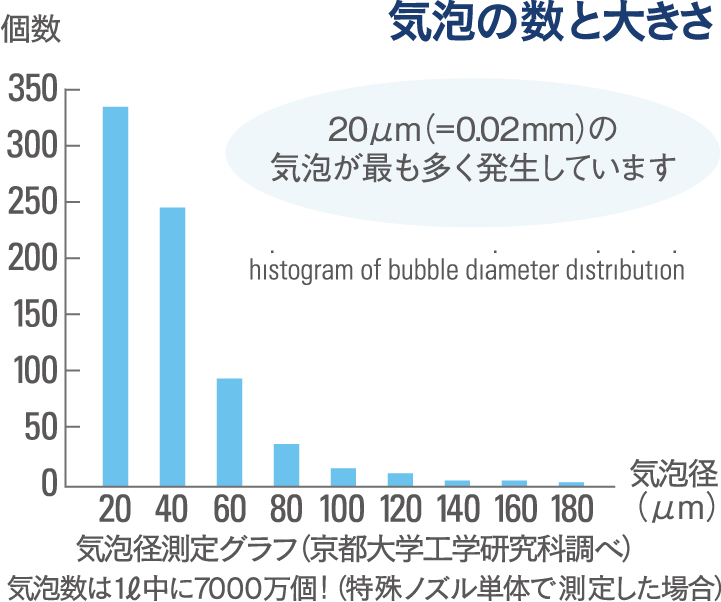 気泡の数と大きさを測定したグラフ